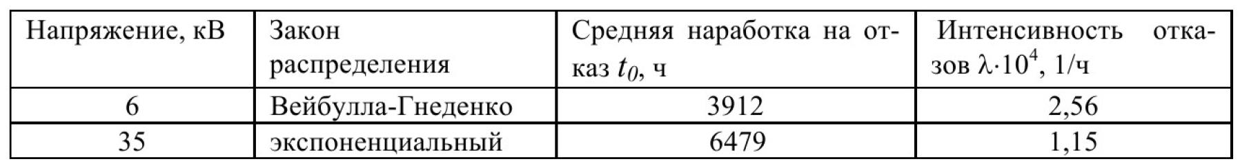 Эксплуатационная надежность стационарных электрических сетей угольных разрезов Кузбасса 8