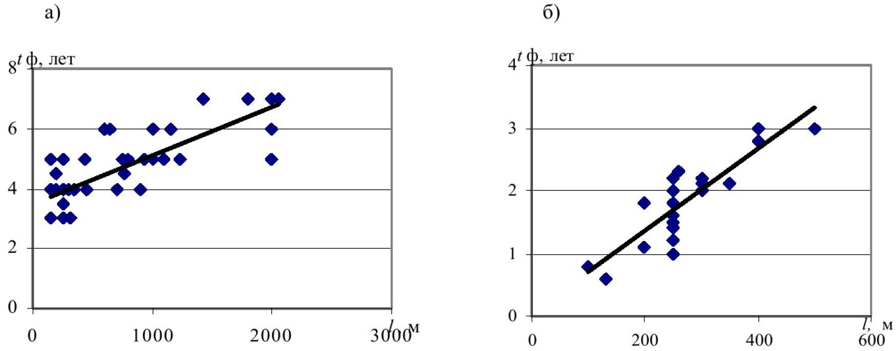 Оценка влияния факторов горного производства на срок службы электрических сетей угольных разрезов Кузбасса 8