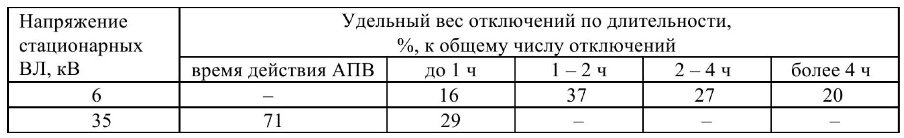 Эксплуатационная надежность стационарных электрических сетей угольных разрезов Кузбасса 9