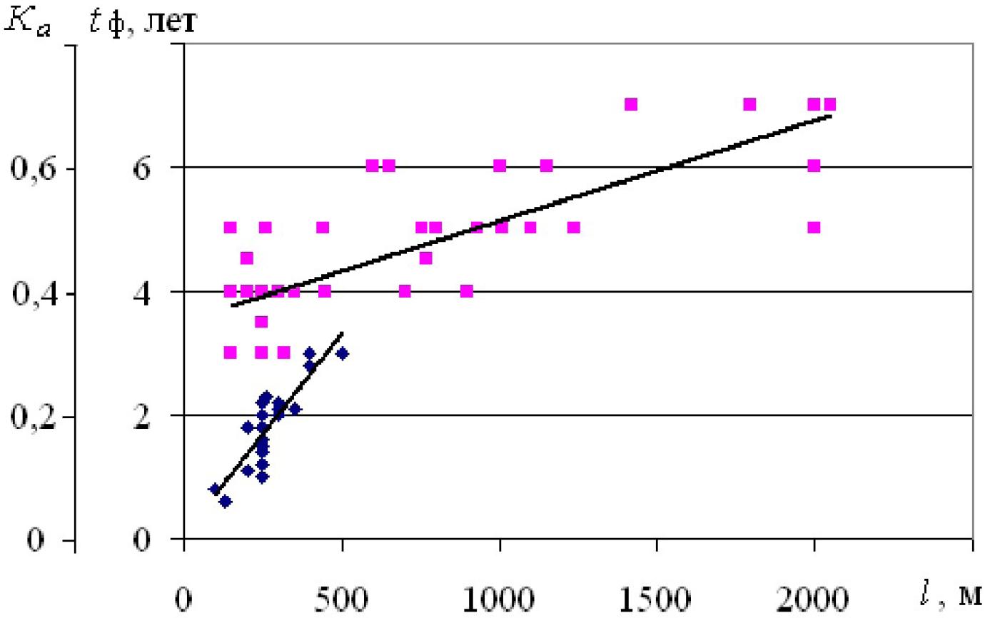 Оценка влияния факторов горного производства на срок службы электрических сетей угольных разрезов Кузбасса 9
