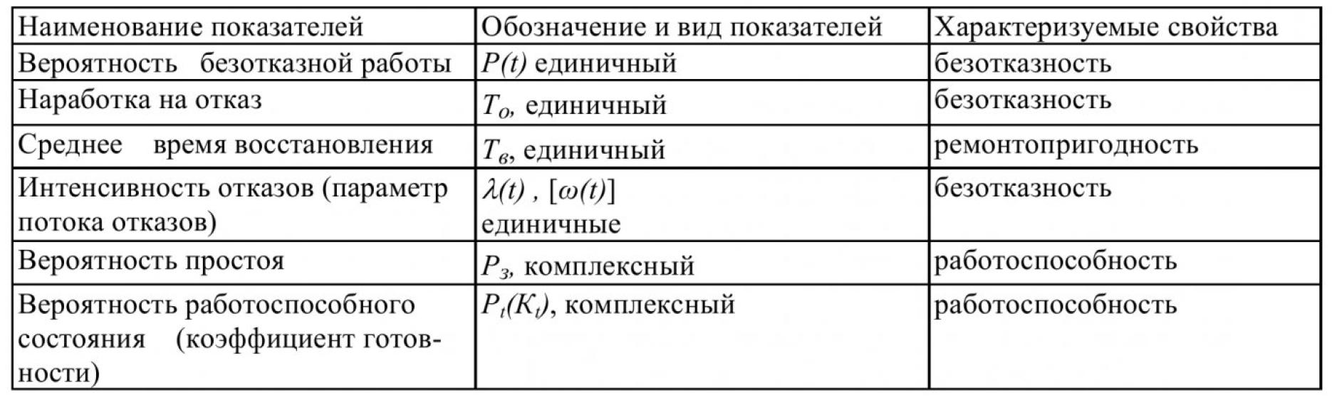 Метод расчета длительности безопасной эксплуатации рудничного взрывозащищенного электрооборудования 1