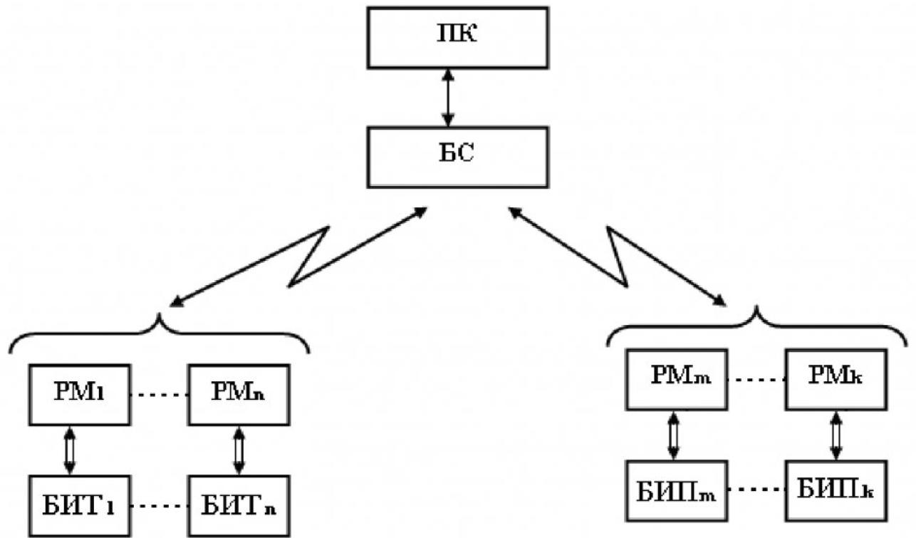 Система мониторинга динамического состояния электроприводов карьерных экскаваторов 1