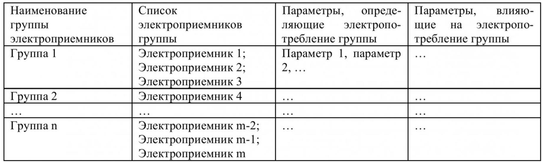 Методика выбора входных параметров, влияющих на величину электропотребления промышленного предприятия, при создании его прогнозной модели на основе искусственной нейронной сети 1