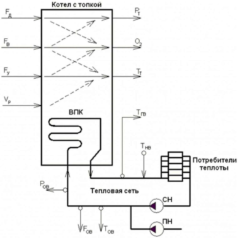 Автоматическое регулирование режима работы водогрейного котла со слоевой угольной топкой 1