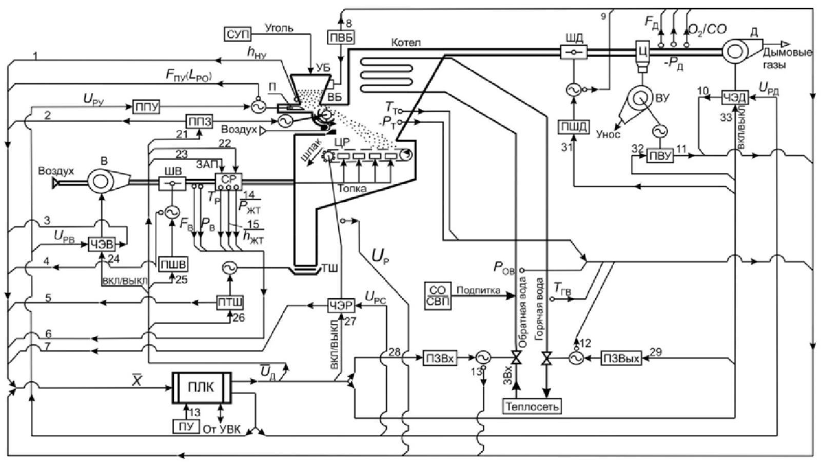 Микропроцессорная система автоматизации водогрейного котельного агрегата для работы на угле 1