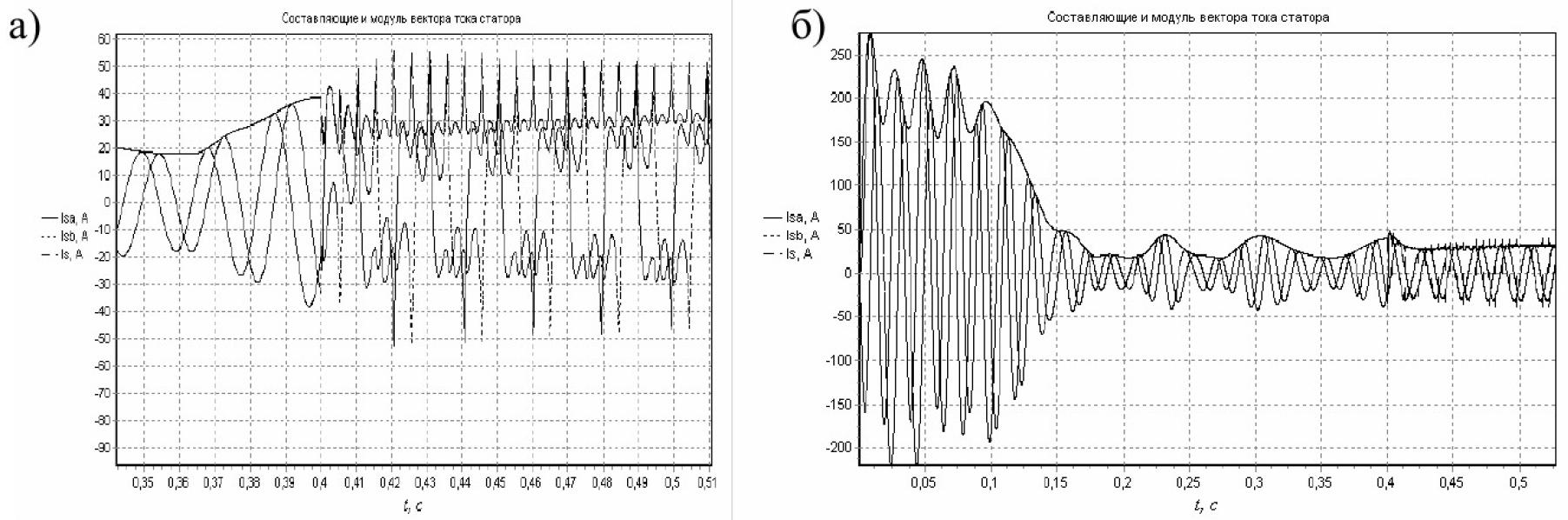 Управление моментом и потоком электрической машины переменного тока 11