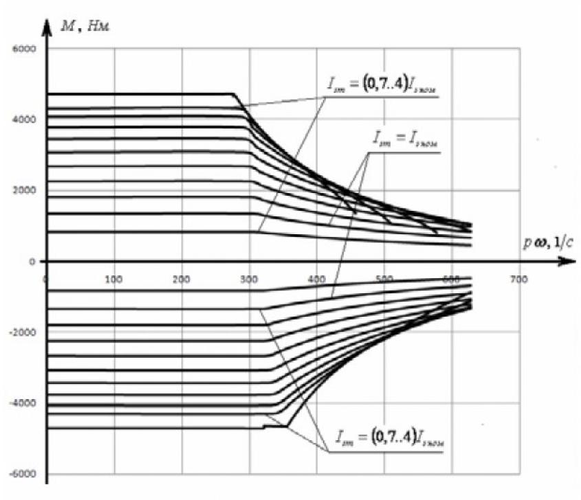 Диапазон регулирования электромагнитного момента асинхронного электродвигателя 18