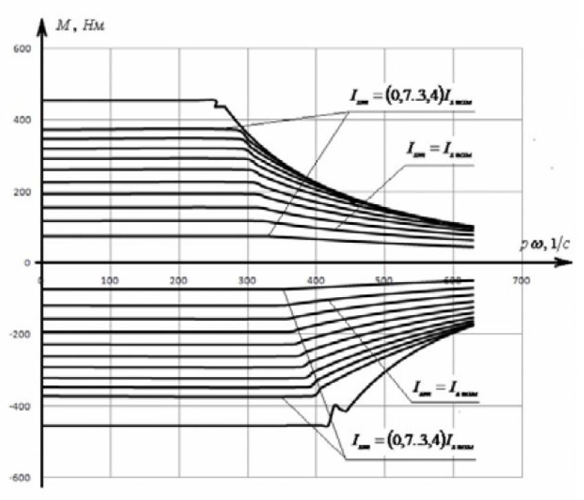 Диапазон регулирования электромагнитного момента асинхронного электродвигателя 19