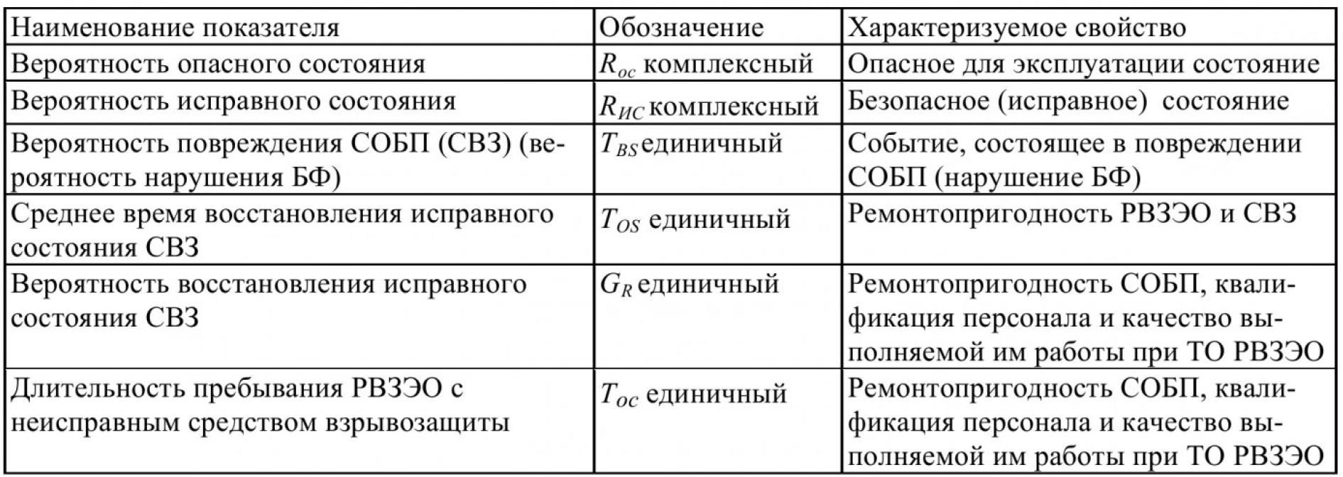 Метод расчета длительности безопасной эксплуатации рудничного взрывозащищенного электрооборудования 2