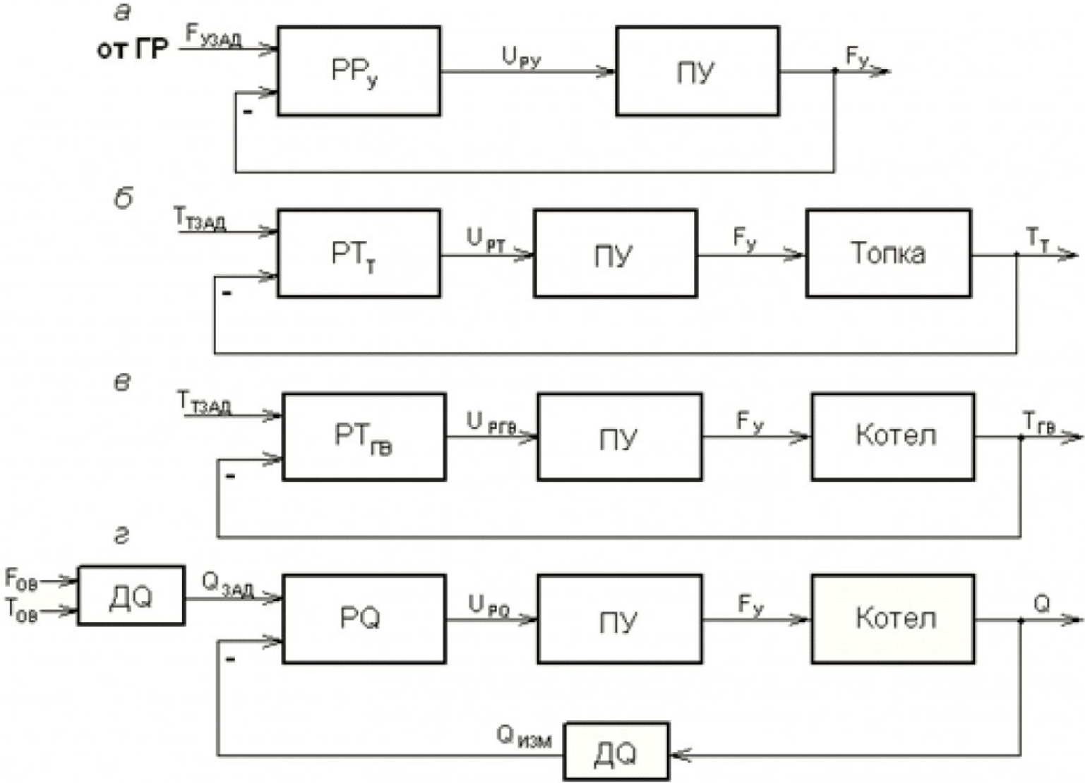 Автоматическое регулирование режима работы водогрейного котла со слоевой угольной топкой 2