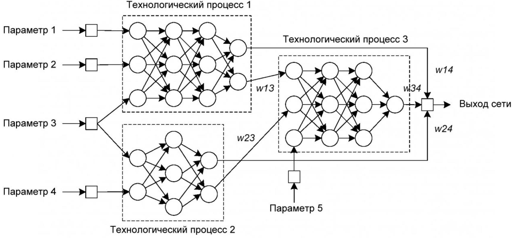 Принципы построения прогнозной модели электропотребления промышленного предприятия на основе искусственной нейронной сети 2