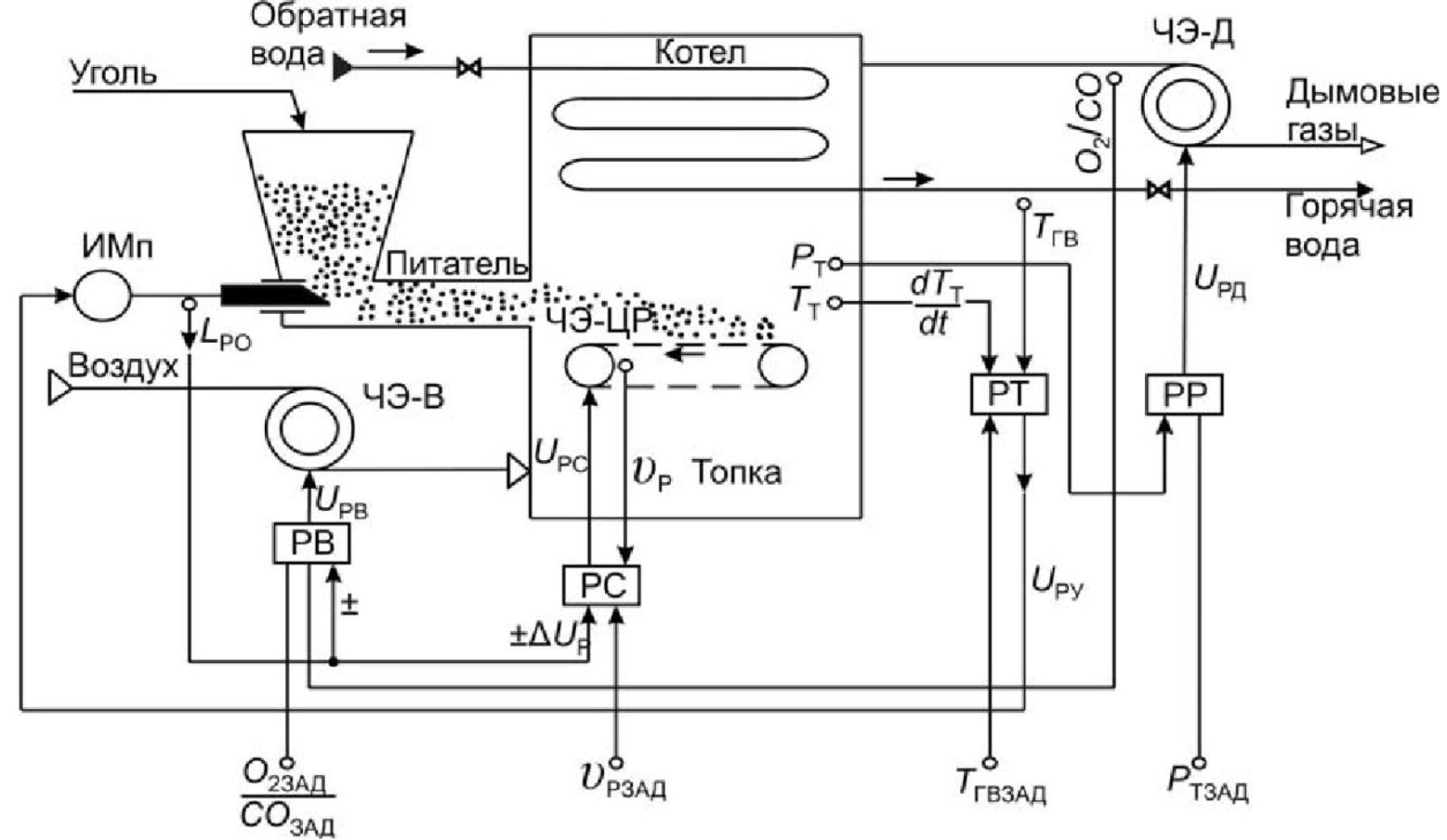 Микропроцессорная система автоматизации водогрейного котельного агрегата для работы на угле 2