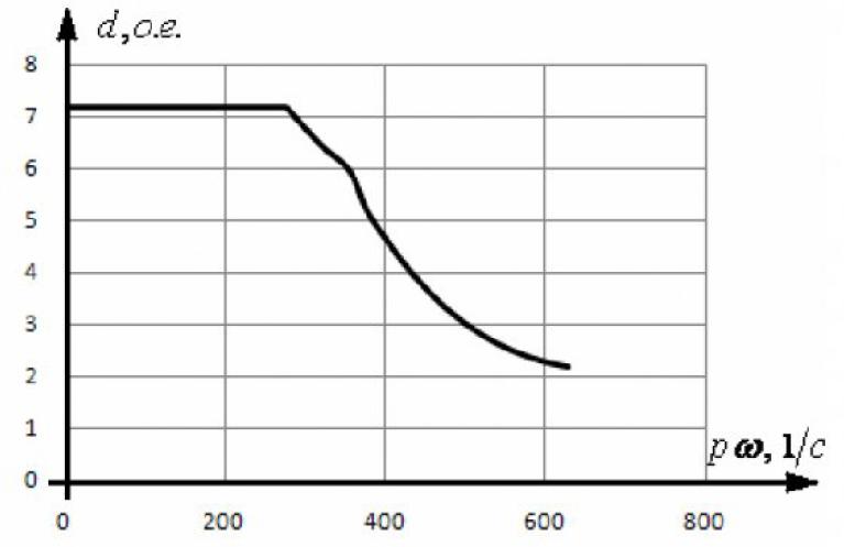 Диапазон регулирования электромагнитного момента асинхронного электродвигателя 20