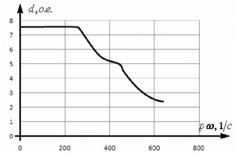 Диапазон регулирования электромагнитного момента асинхронного электродвигателя 21