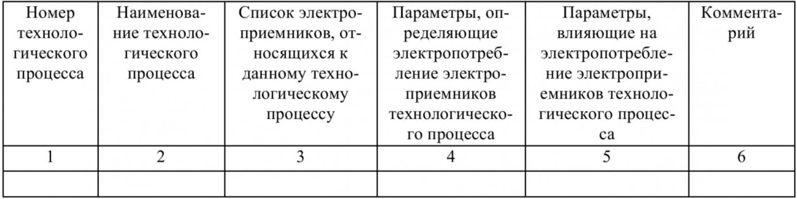 Определение параметров, влияющих на электропотребление промышленного предприятия, с помощью метода экспертных оценок 3