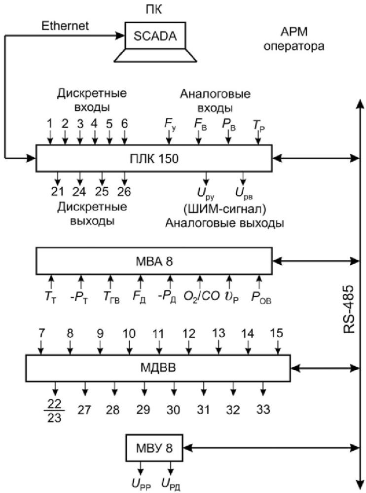 Микропроцессорная система автоматизации водогрейного котельного агрегата для работы на угле 3