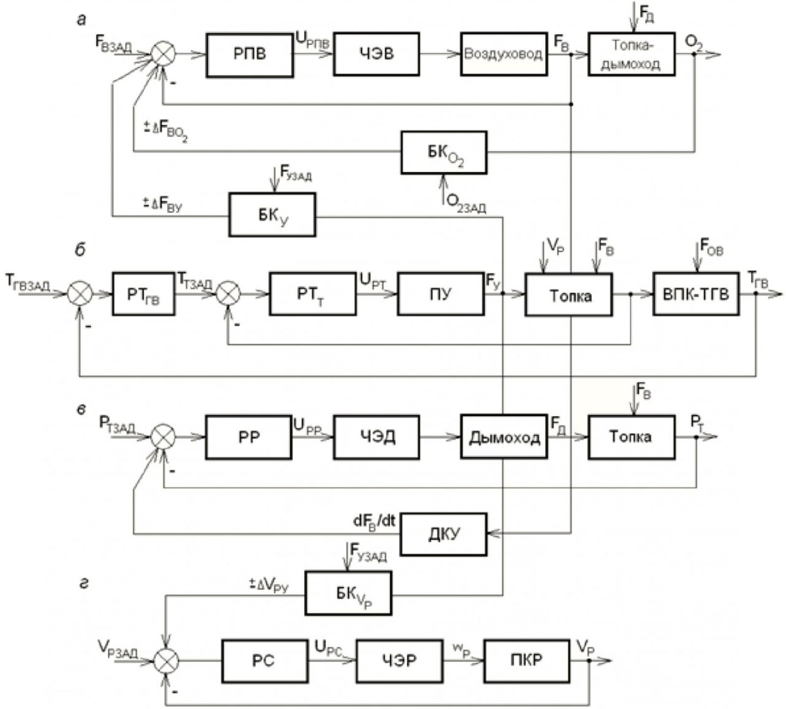 Автоматическое регулирование режима работы водогрейного котла со слоевой угольной топкой 7