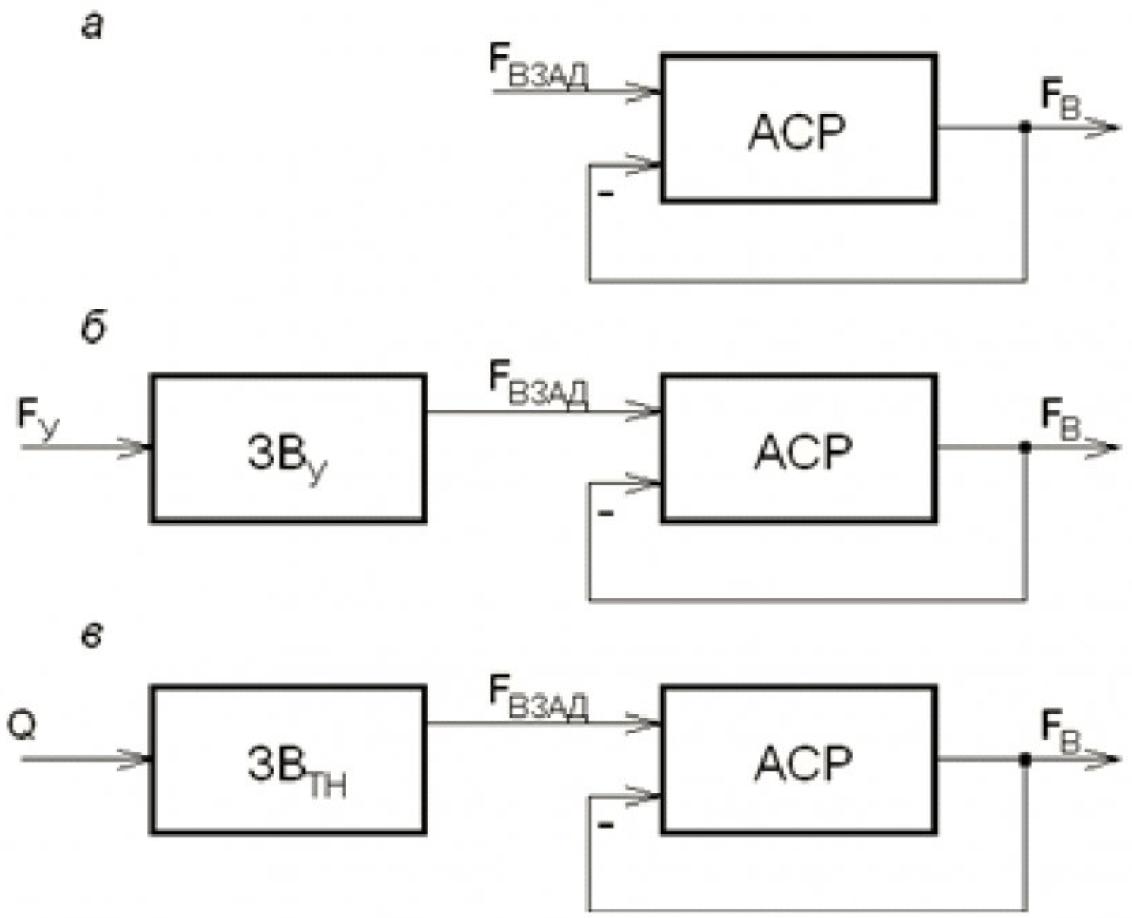 Автоматическое регулирование режима работы водогрейного котла со слоевой угольной топкой 4