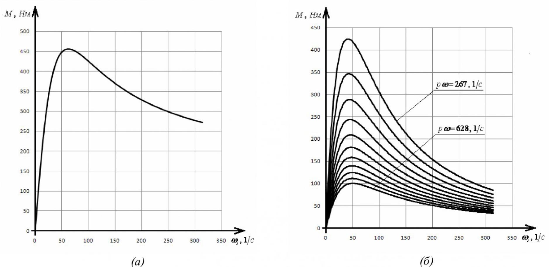 Диапазон регулирования электромагнитного момента асинхронного электродвигателя 8