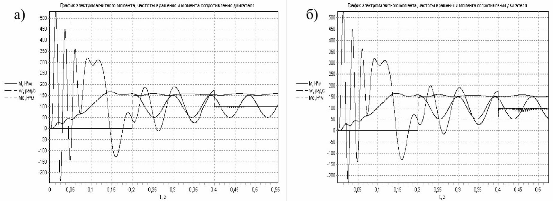 Управление моментом и потоком электрической машины переменного тока 9