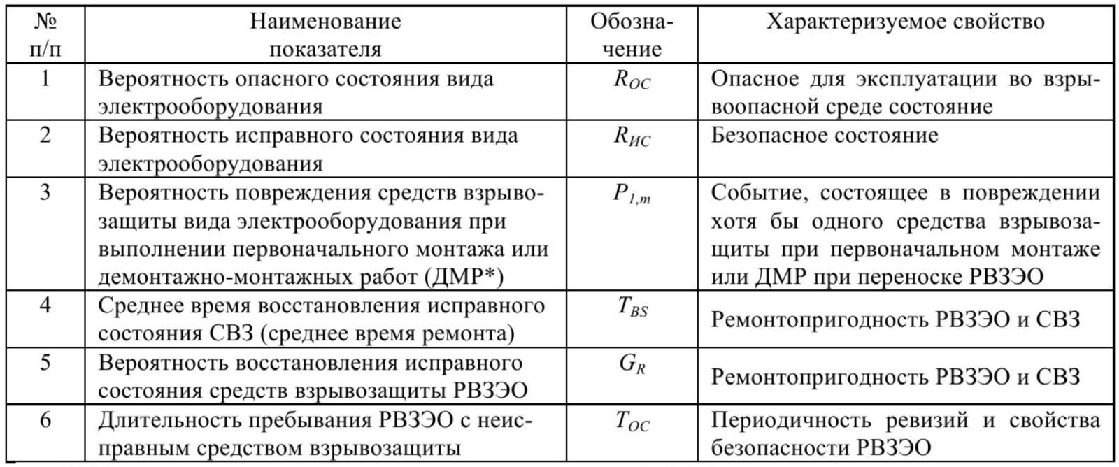 Показатели безопасного функционирования рудничного взрывозащищенного электрооборудования 22
