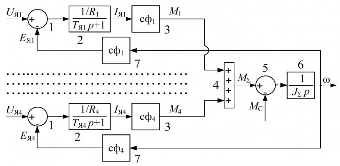 Рисунок 1 – Структурная схема четырехдвигательного электропривода