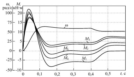 Рисунок 2 - Влияние отклонений скорости холостого хода и жесткости механической характеристики на распределение моментов между двигателями