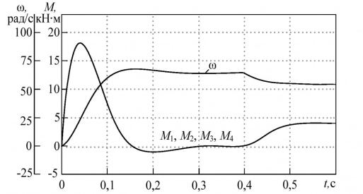 Рисунок 3 - Распределение моментов между двигателями при равных скоростях холостого хода и жесткостях механических характеристик