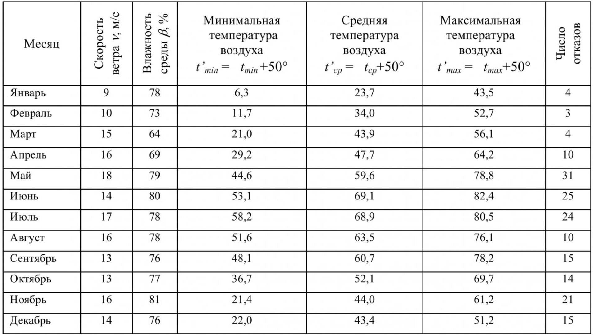 Влияние погодно-климатических факторов на эксплуатационную надежность распределительных сетей угольных разрезов 1