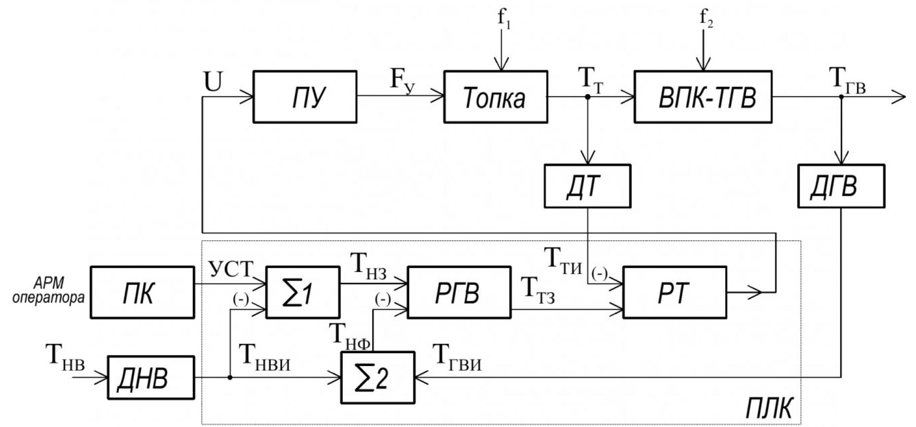 Автоматическое управление подачей угля в топку водогрейного котла 1