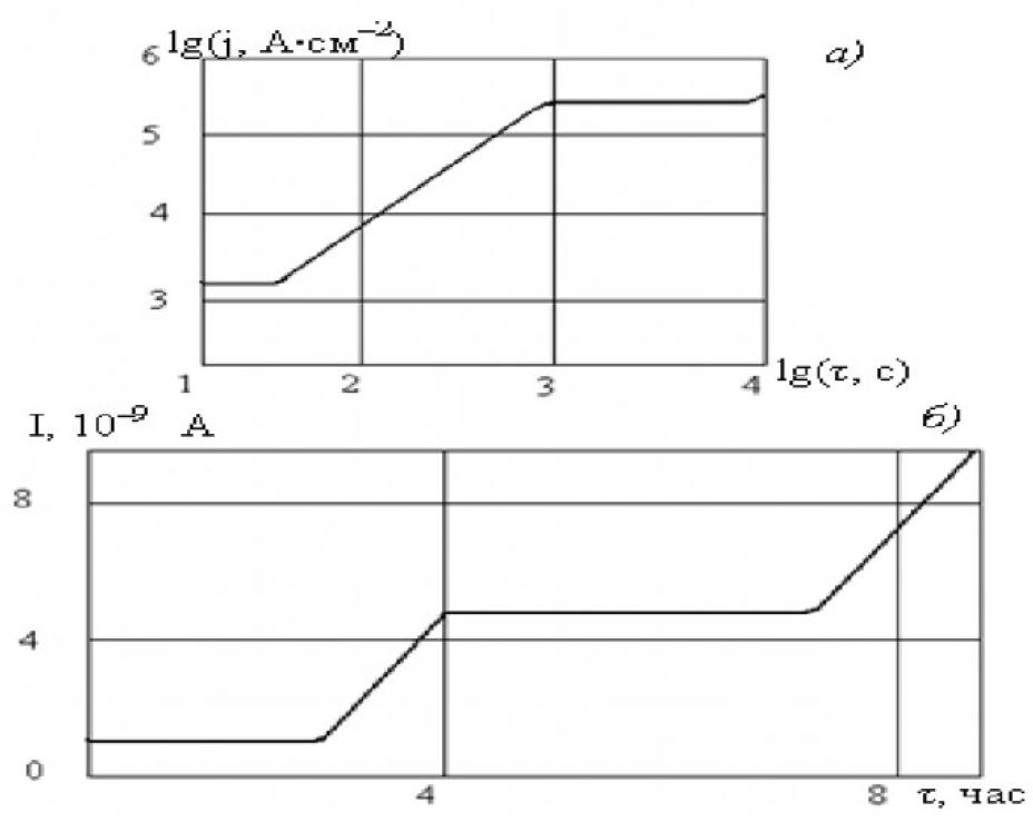 Рисунок 1 - Зависимость тока от времени при электрическом старении