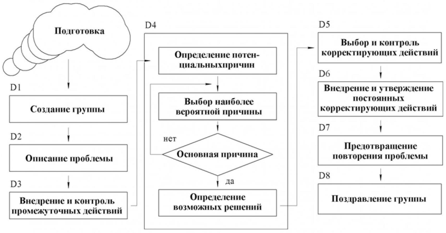 Рисунок 1 – Альтернативные методики