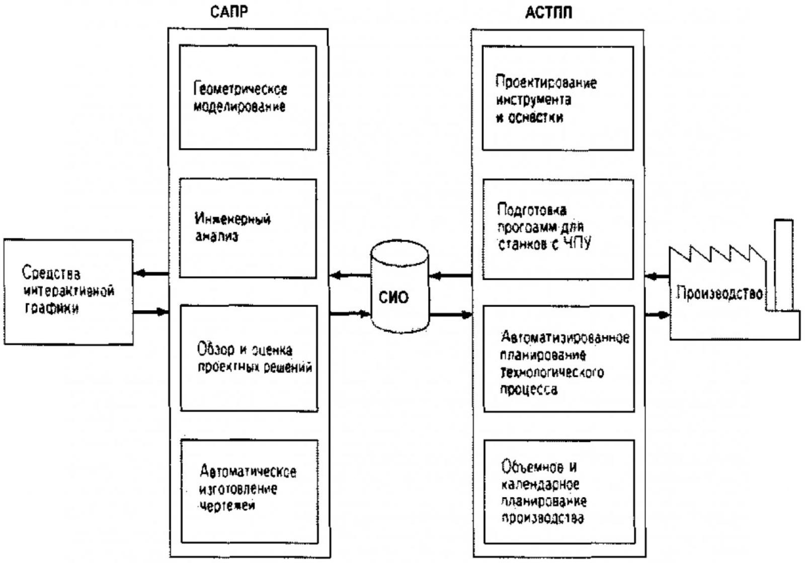 Формирование системы информационного обеспечения интегрированного производственного комплекса 1