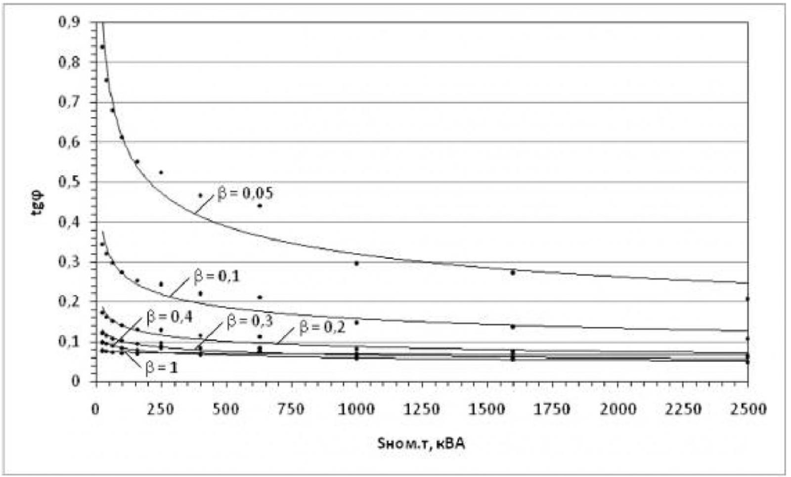 Анализ зависимости коэффициента реактивной мощности от коэффициента загрузки силовых трансформаторов 1