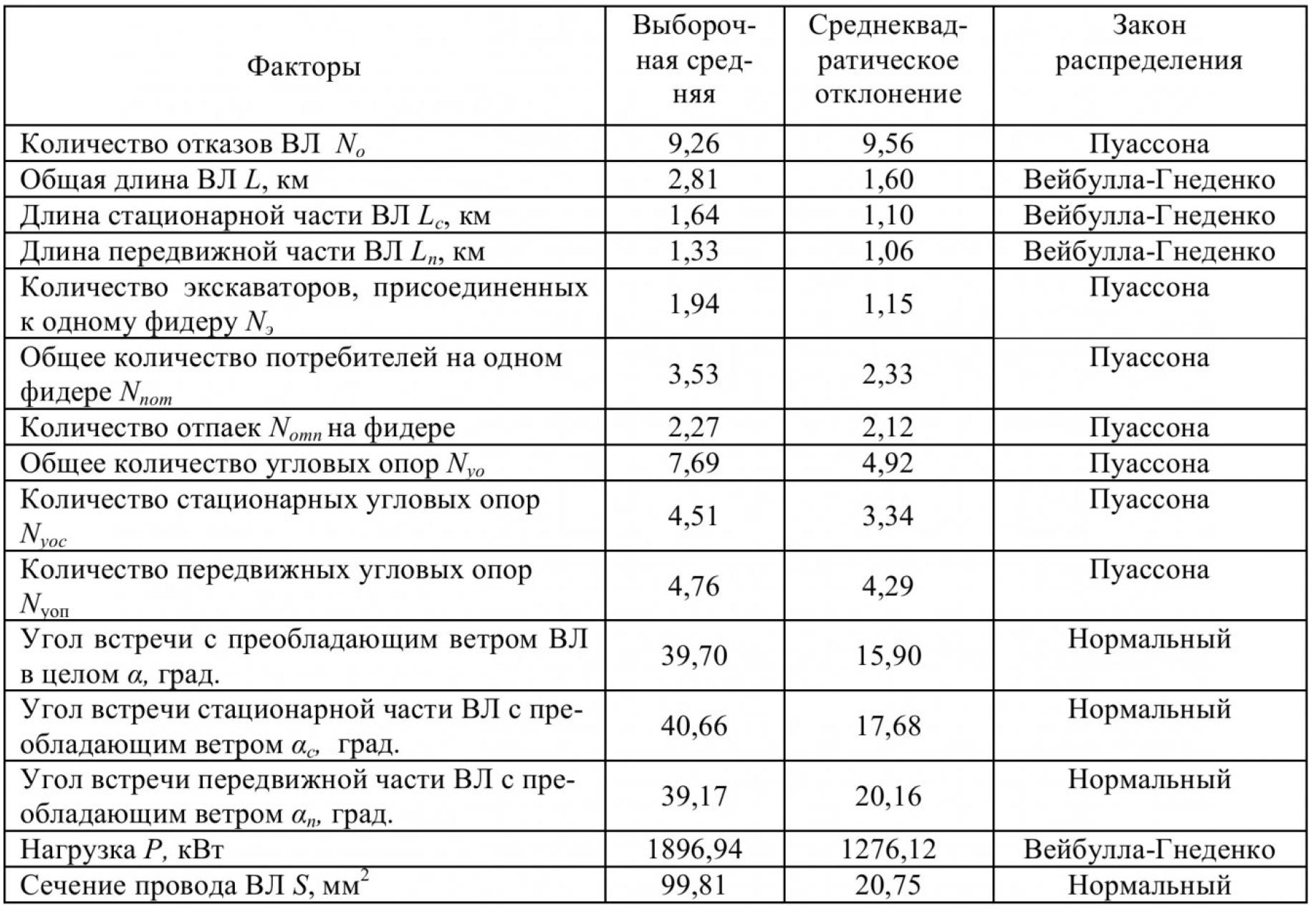 Влияние конструктивных и технико-эксплуатационных факторов на надежность воздушных линий электропередачи угольных разрезов 1