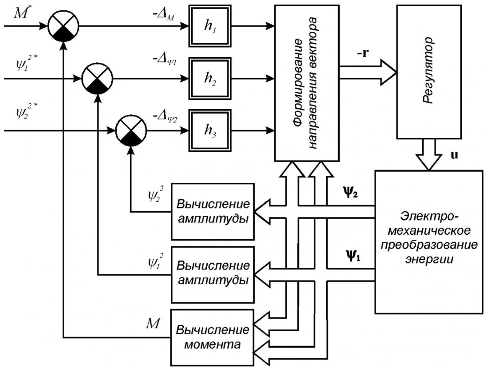 Градиентное управление в решении основных задач электропривода 10