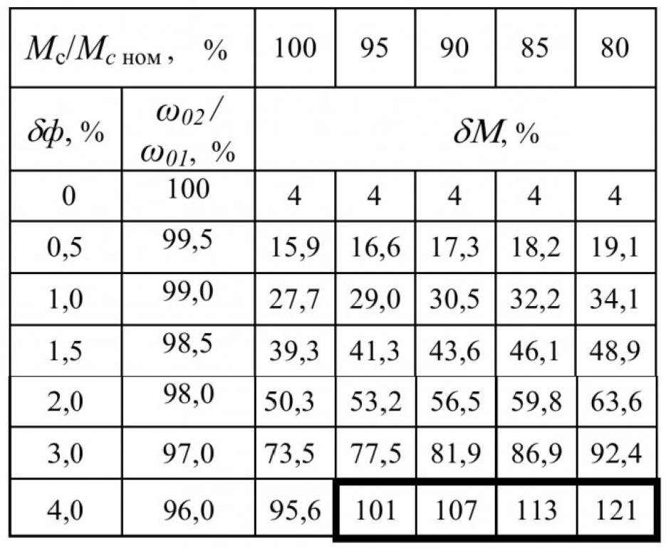 Распределение нагрузок в многодвигательных электроприводах 14