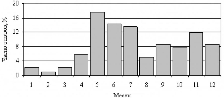 Влияние погодно-климатических факторов на эксплуатационную надежность распределительных сетей угольных разрезов 2