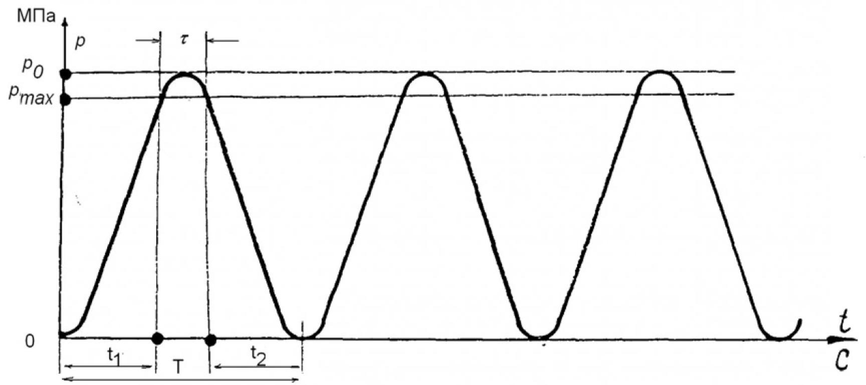 Гидровибрационный метод размерной стабилизации станин взрывозащищенных асинхронных двигателей 2