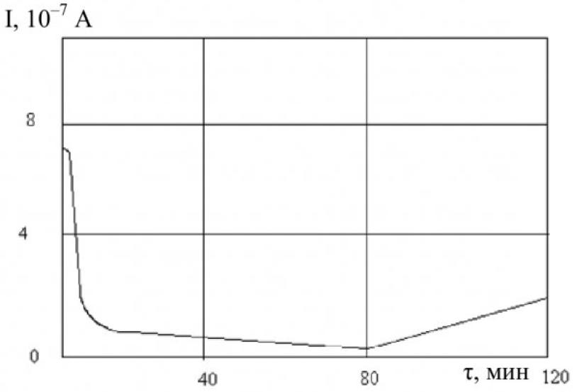Рисунок 2 - Зависимость тока от времени для макрокристаллов КВг - РЬ (0,5 мол. %) при действии постоянного электрического поля 1•104 В•см-1 при температуре 650 К
