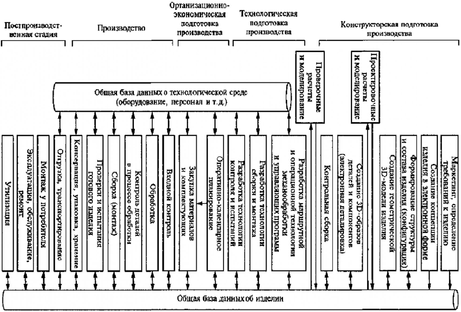 Формирование системы информационного обеспечения интегрированного производственного комплекса 2