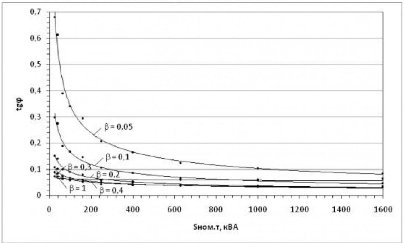 Анализ зависимости коэффициента реактивной мощности от коэффициента загрузки силовых трансформаторов 2