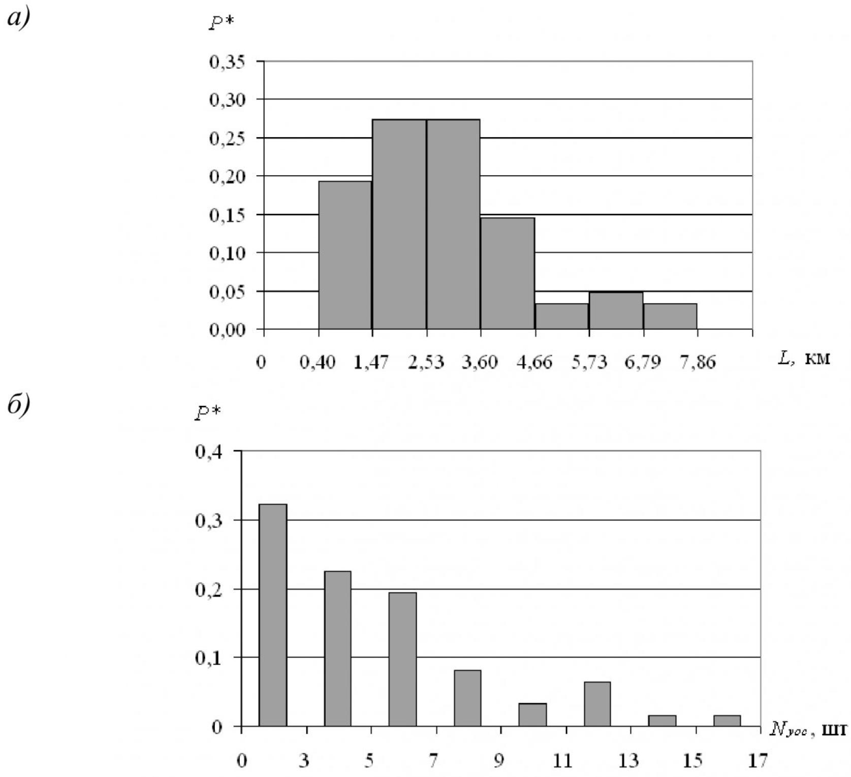 Влияние конструктивных и технико-эксплуатационных факторов на надежность воздушных линий электропередачи угольных разрезов 2