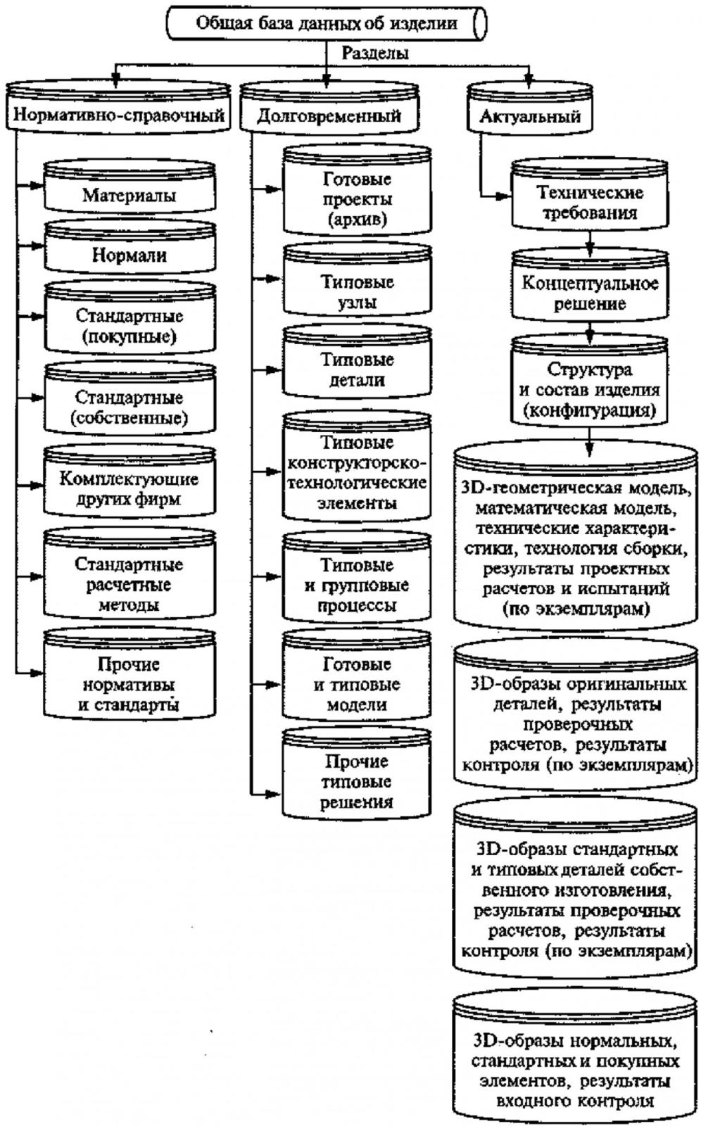 Формирование системы информационного обеспечения интегрированного производственного комплекса 3