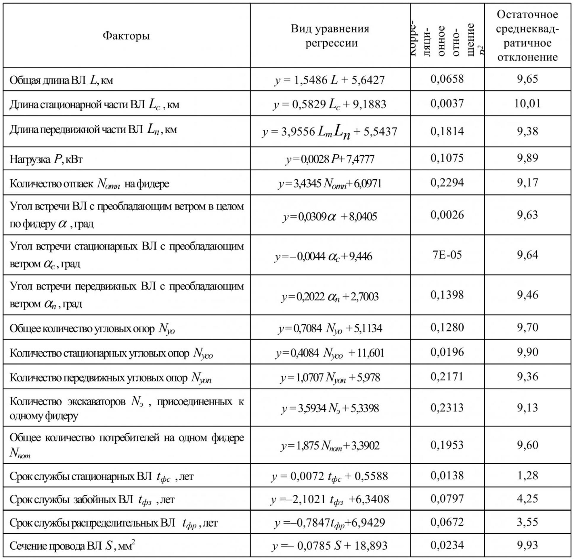Влияние конструктивных и технико-эксплуатационных факторов на надежность воздушных линий электропередачи угольных разрезов 3