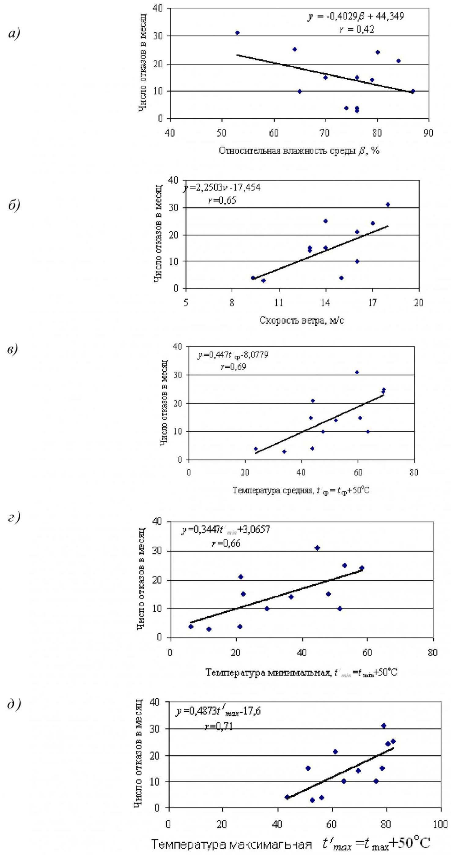 Влияние погодно-климатических факторов на эксплуатационную надежность распределительных сетей угольных разрезов 3