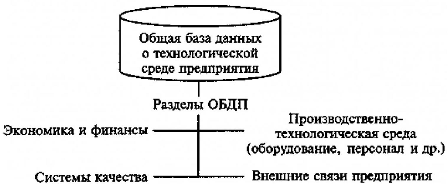 Формирование системы информационного обеспечения интегрированного производственного комплекса 4