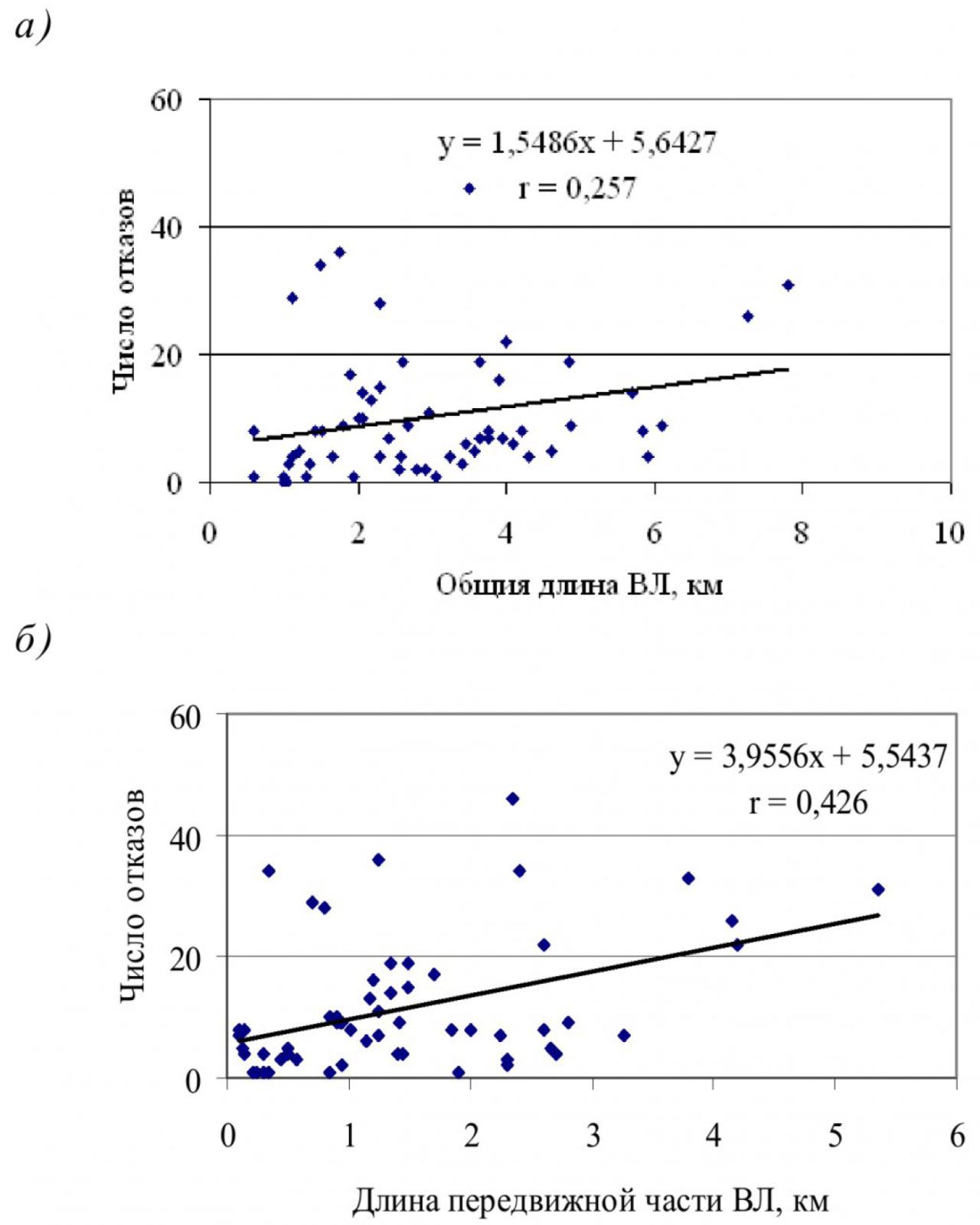 Влияние конструктивных и технико-эксплуатационных факторов на надежность воздушных линий электропередачи угольных разрезов 4