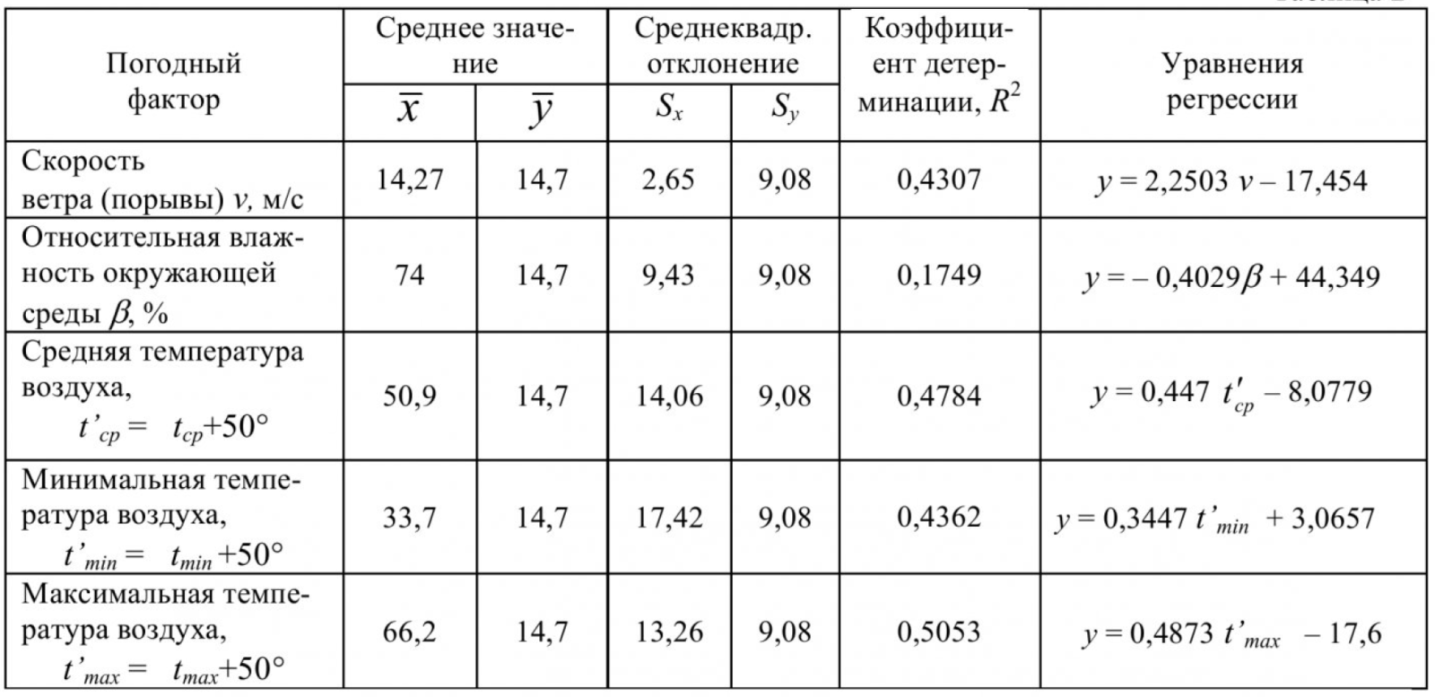 Влияние погодно-климатических факторов на эксплуатационную надежность распределительных сетей угольных разрезов 4