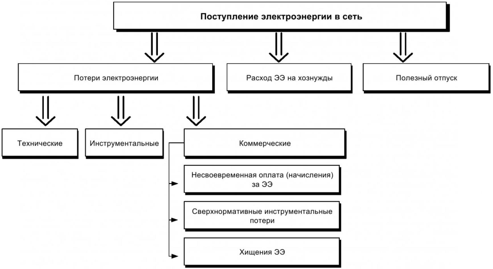Анализ небалансов электроэнергии в распределительных сетях напряжением 10 кВ и критерии их оценки 4